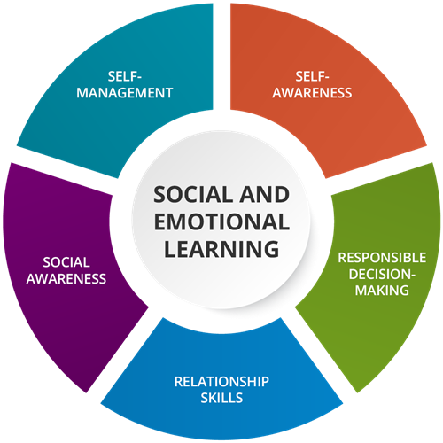 When Social And Emotional Learning Is >> Social And Emotional Learning Sel Programs Curriculum Avid